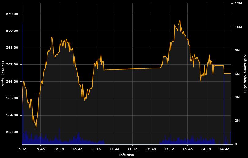 Cổ phiếu kéo nhau giảm giá, VN-Index quay đầu