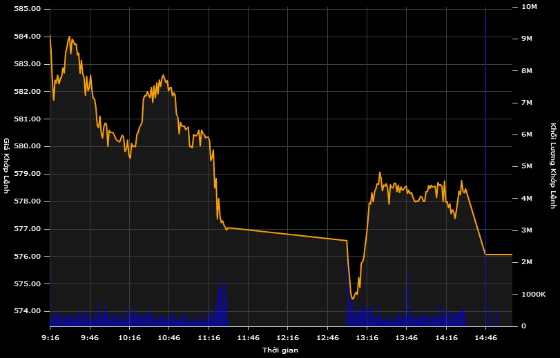 """Cổ phiếu ngân hàng đỏ sàn, VN-Index """"bốc hơi"""" hơn 7 điểm"""