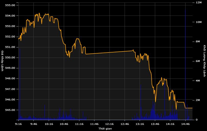 """VN-Index lao dốc mạnh phiên chiều, """"phá đáy"""" 550 điểm"""