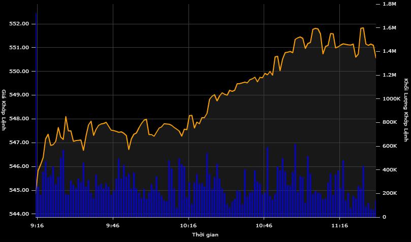 Dấu hiệu bắt đáy, VN-Index phục hồi mạnh