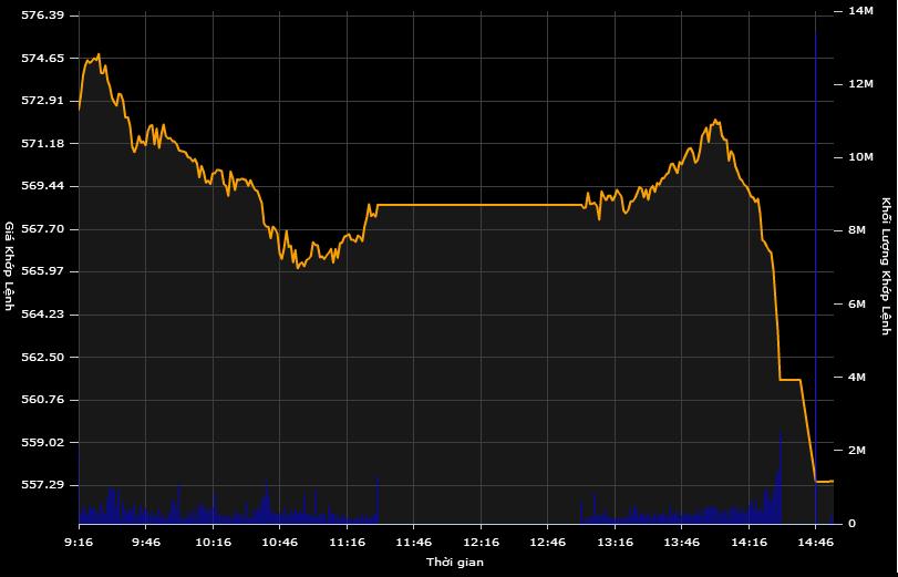 """Cổ phiếu ngân hàng """"nằm sàn"""" hàng loạt, VN-Index bốc hơi 13 điểm!"""