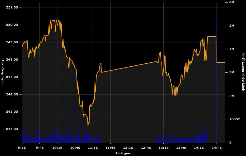 VN-Index chật vật tăng phiên cuối tuần