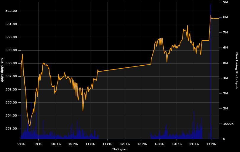 Cổ phiếu ngân hàng hồi phục kéo VN-Index tăng 5,5 điểm