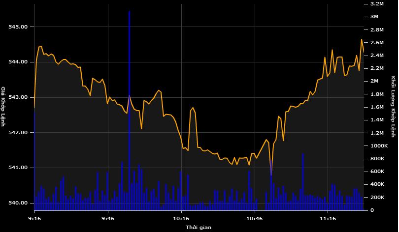 """VN-Index """"bứt tốc"""" tăng điểm"""