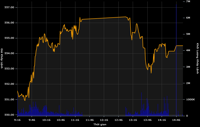 Khối ngoại gom mạnh cổ phiếu VietinBank, Vietcombank