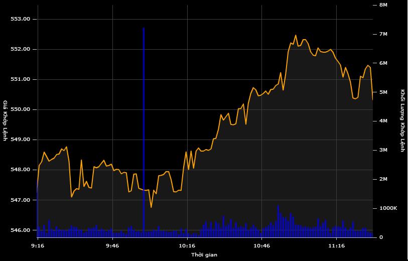 VN-Index vượt 550 điểm, thỏa thuận mạnh cổ phiếu Ma San