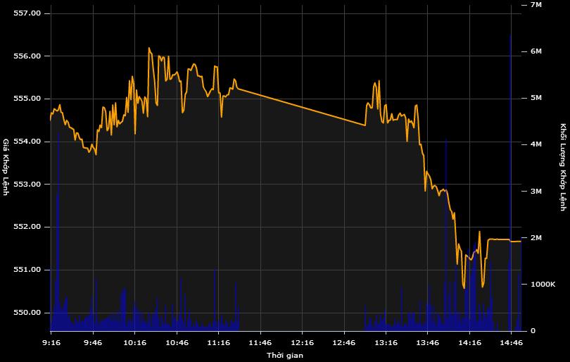 """Cổ phiếu Ocean Group giảm sàn phiên thứ 7, giao dịch """"khủng"""""""