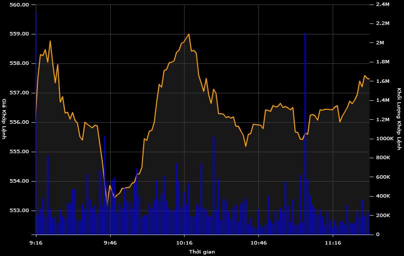 VN-Index tiếp tục chìm sâu, GAS mất thêm 2.500 đồng