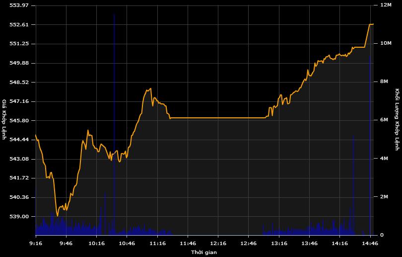 Sắc xanh lan tỏa, thị trường hồi sinh mạnh mẽ