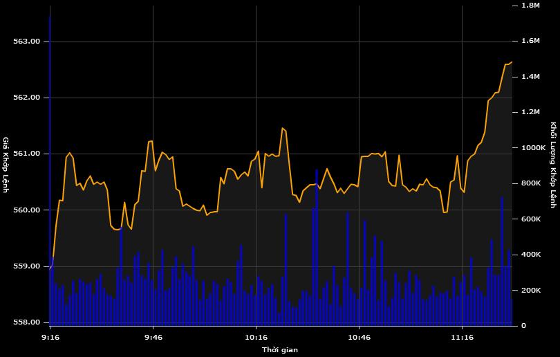 Cổ phiếu dầu khí bùng nổ, VN-Index phục hồi gần 4 điểm