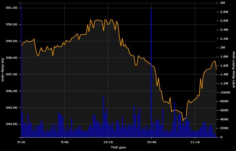 Dòng tiền không ổn định, VN-Index thu hẹp biên độ tăng