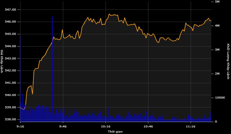 Mã giảm áp đảo thị trường, VN-Index vẫn giữ được mức tăng