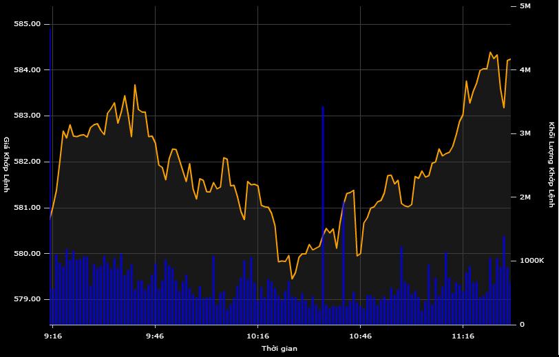 VN-Index chinh phục mốc 580 điểm, hai sàn tăng mạnh