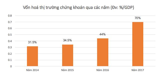 Không cần đợi tới năm 2020, vốn hóa thị trường chứng khoán VN đã đạt 70% GDP
