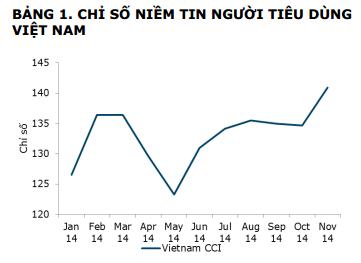 ANZ: Giá xăng giảm đẩy niềm tin người tiêu dùng Việt Nam tăng mạnh