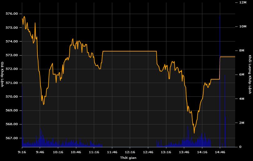 """Nhà đầu tư ngoại """"xả"""" mạnh cổ phiếu Eximbank và FLC"""
