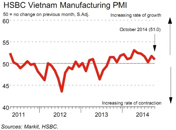 Tốc độ cải thiện điều kiện sản xuất của Việt Nam giảm nhẹ