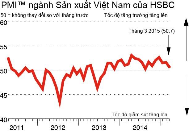 Lĩnh vực sản xuất của Việt Nam giảm tốc sau Tết