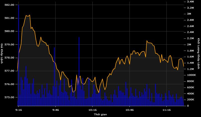 Cổ phiếu dầu khí đảo chiều bật tăng