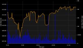 """Giao dịch dồn dập, VN-Index """"xuyên thủng"""" mốc 610 điểm"""