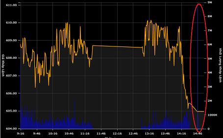 Lao dốc cuối phiên, VN-Index lùi về dưới mốc 605 điểm