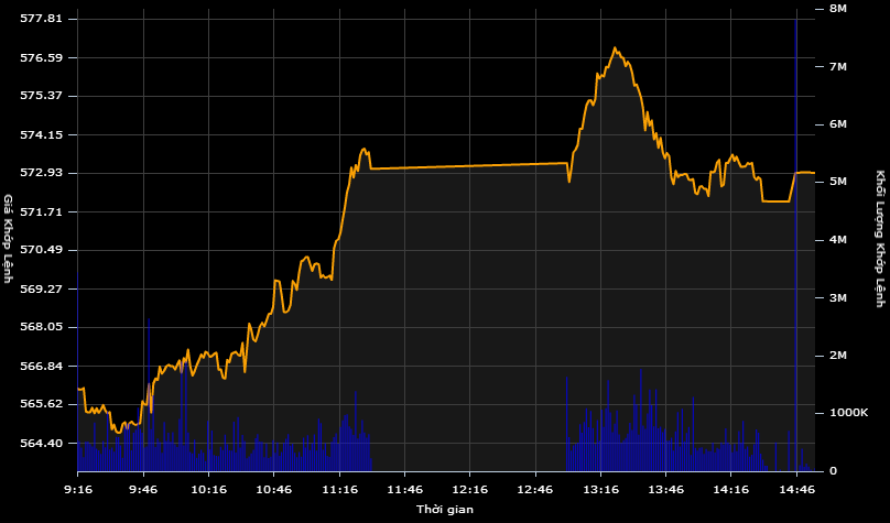 """Cổ phiếu ngân hàng giúp VN-Index """"xuyên thủng"""" mốc 570 điểm"""