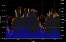 VN-Index suýt bị ép về dưới mốc 595