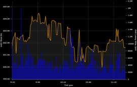 VN-Index quay đầu giảm điểm trước áp lực chốt lời
