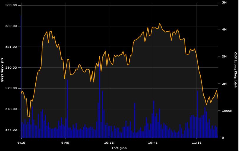 """Thị trường điều chỉnh, VN-Index """"tuột"""" mốc 580 điểm"""
