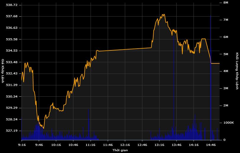 Cổ phiếu PV GAS tăng điểm,