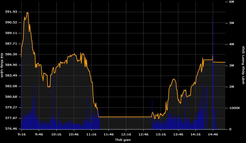 """Cổ phiếu xanh sàn, GAS vẫn """"dìm"""" VN-Index mất điểm"""
