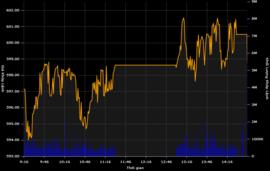 Bị đánh úp phiên ATC, VN-Index không gượng nổi 600 điểm
