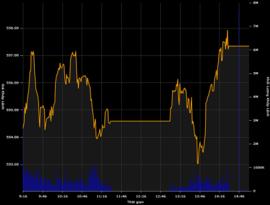 Thanh khoản cao, VN-Index tiếp tục tăng gần 5 điểm