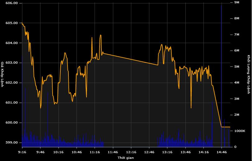 Mất trụ, VN-Index lao dốc, giảm sâu hơn 5 điểm