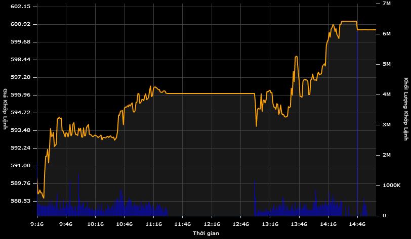 """""""Phục thù"""" mốc 600, VN-Index vọt tăng hơn 11 điểm"""