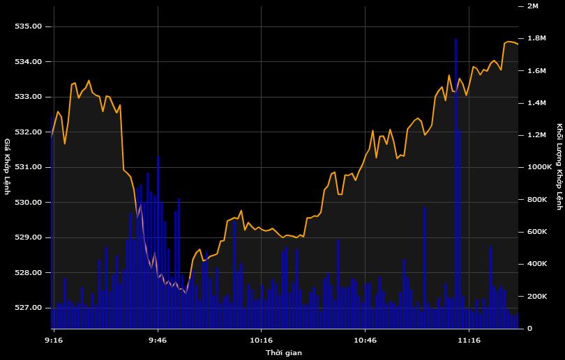 """Cổ phiếu đỏ sàn, GAS vẫn """"kéo"""" thị trường tăng điểm"""