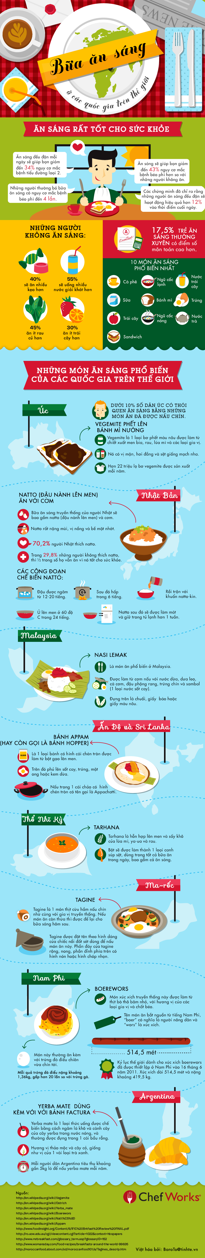 [INFOGRAPHIC] Các món ăn sáng phổ biến của các quốc gia